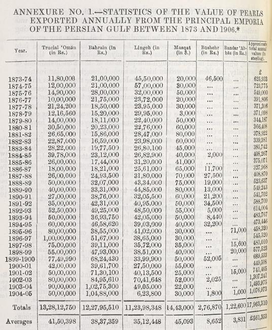 Statistics of the Value of Pearls exported annually from the Gulf, 1873-1906. From Lorimer, Gazetteer of the Persian Gulf, vol 1, part 2, p 2252. IOR/L/PS/20/C91/2