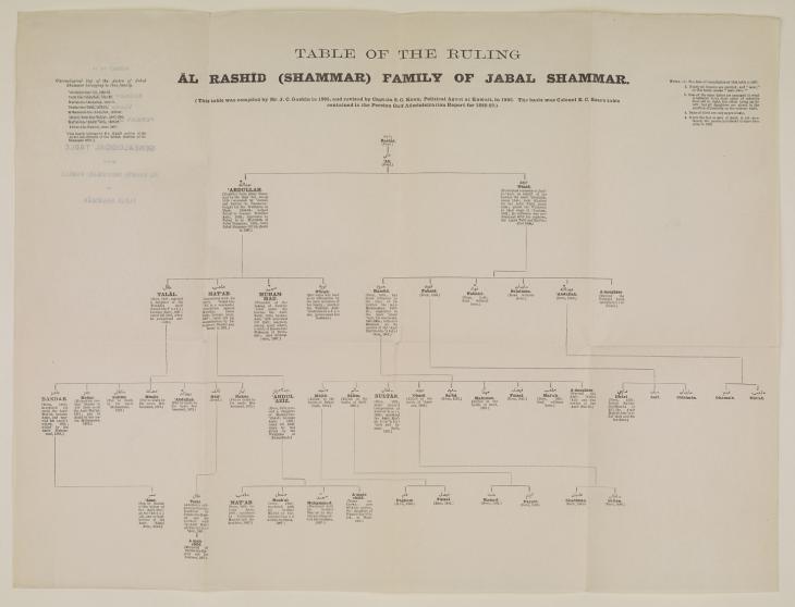 Geneaological Table of the Āl Rashid (Shammar) Family of Jabal Shammar. IOR/L/PS/20/C91/3, f. 19
