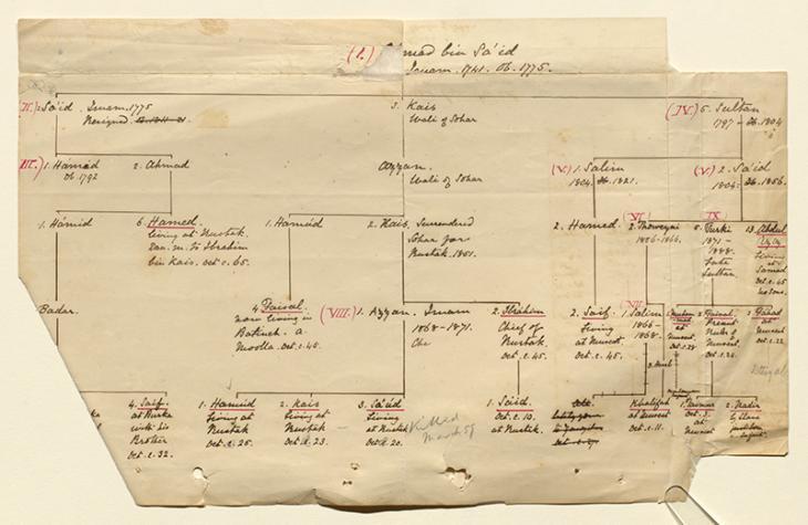 A family tree of Al Bu Sa'id ruling family of Oman. IOR/R/15/6/50, f 45
