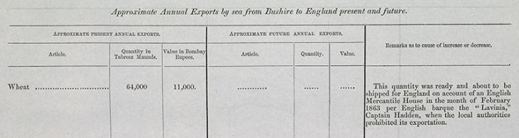Statistical information provided by Lewis Pelly to the Government of Bombay on the export of wheat from Bushire to Britain.