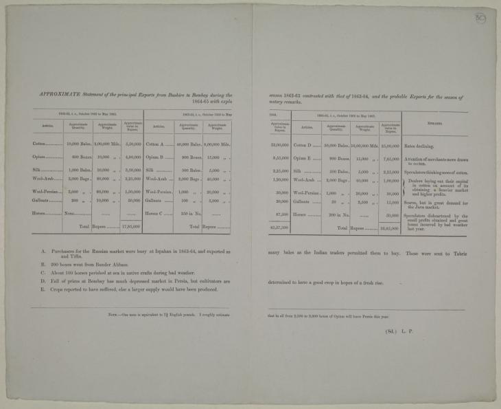 التقرير رقم 67 لسنة 1863 بواسطة بيلي عن القبائل، والتجارة، والموارد بساحل الخليج؛ والبيانات والخرائط والملحقات المتعلقة بها. Mss Eur F126/48، ص. ٣٠