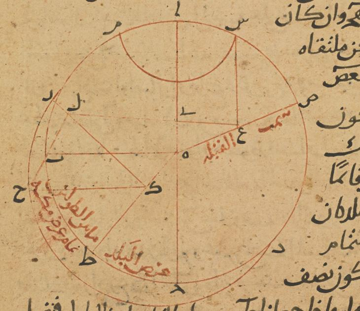 Analemma from al-Bīrūnī's al-Qānūn al-Mas'ūdī. Or 1997, f. 95r