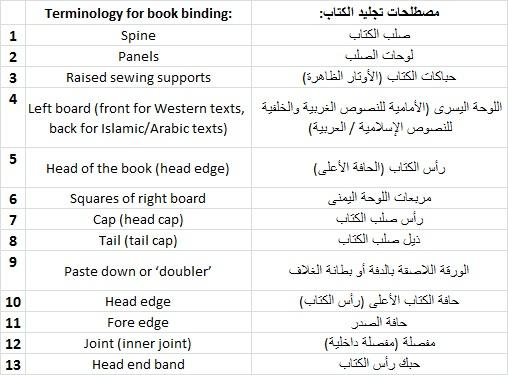 Book binding terminology
