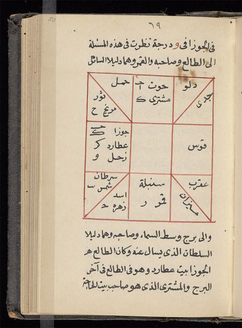 Horóscopo con posiciones planetarias correspondientes a 3 de la mañana, 04 de julio 824 en Bagdad (Beinecke de Libros Raros y Manuscritos, Universidad de Yale, árabe MSS 523, f. 50 bis)